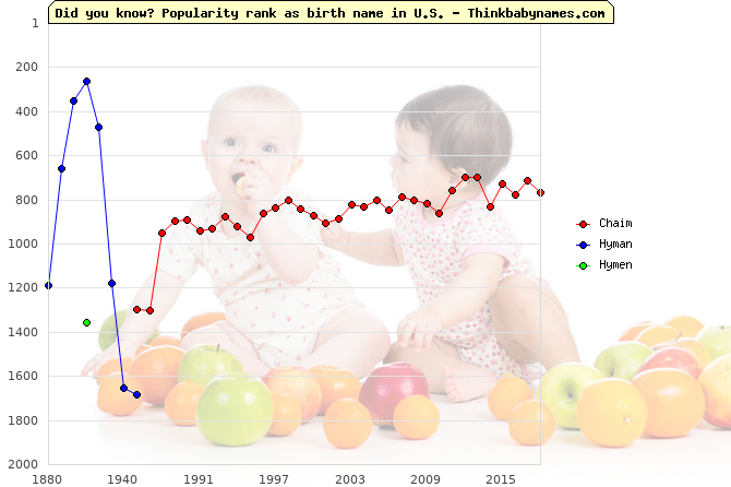 Top 2000 baby names ranking of Chaim, Hyman, Hymen in U.S.