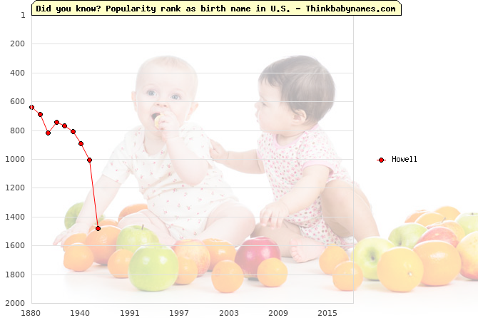 Top 2000 baby names ranking of Howell in U.S.