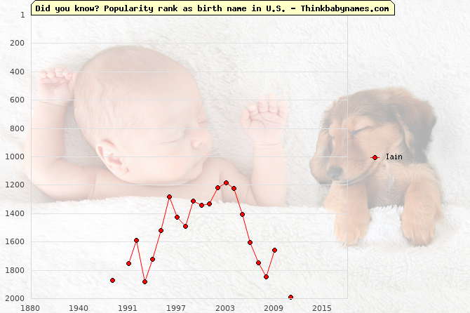 Top 2000 baby names ranking of Iain name in U.S.