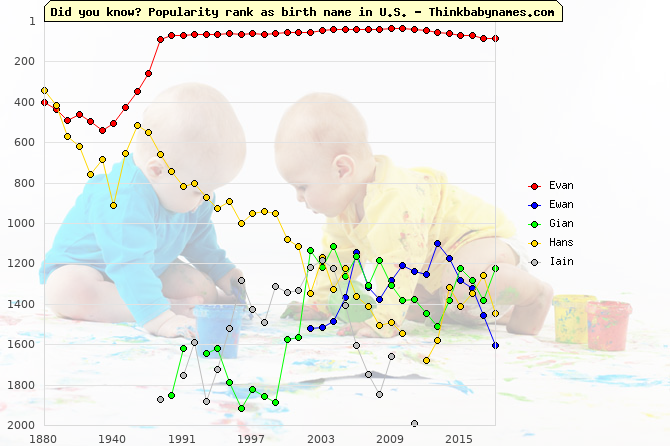 Top 2000 baby names ranking of Evan, Ewan, Gian, Hans, Iain in U.S.