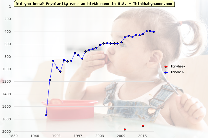 Top 2000 baby names ranking of Ibraheem, Ibrahim in U.S.