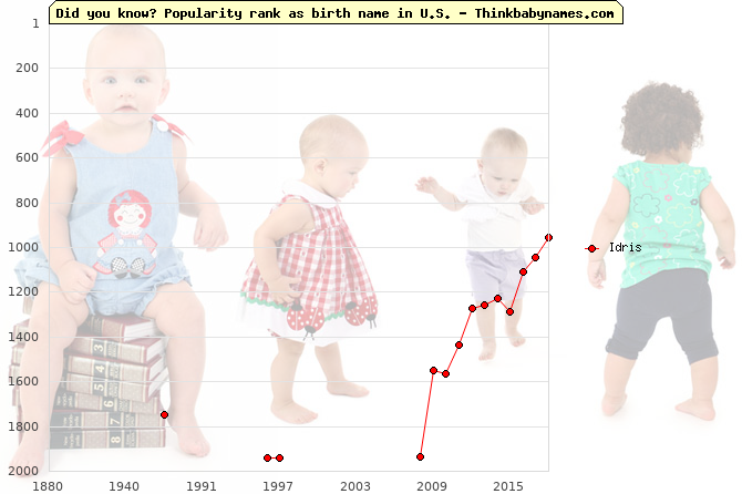 Top 2000 baby names ranking of Idris name in U.S.