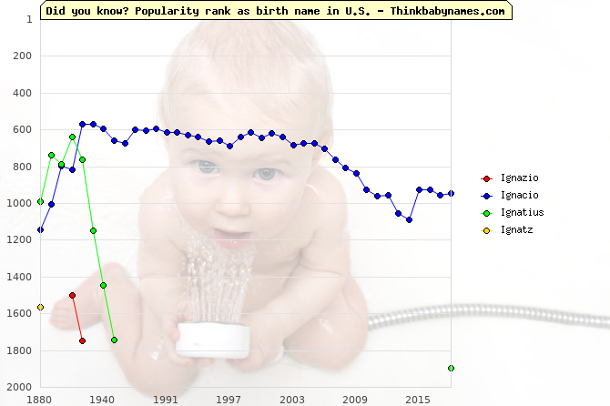 Top 2000 baby names ranking of Ignazio, Ignacio, Ignatius, Ignatz in U.S.