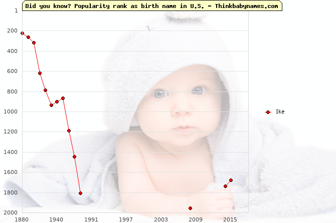 Top 2000 baby names ranking of Ike name in U.S.