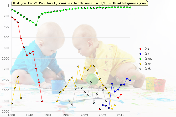 Top 2000 baby names ranking of Ike, Isa, Isaac, Isac, Izak in U.S.