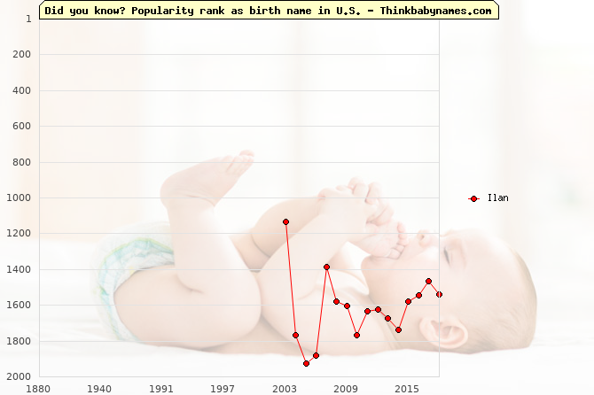Top 2000 baby names ranking of Ilan name in U.S.