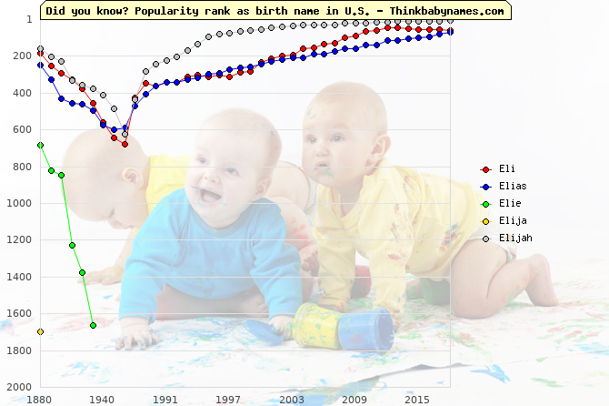 Top 2000 baby names ranking of Eli, Elias, Elie, Elija, Elijah in U.S.