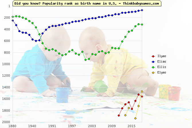 Top 2000 baby names ranking of Ilyas, Elias, Ellis, Elyas in U.S.
