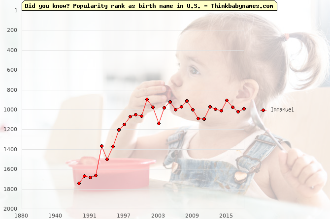Top 2000 baby names ranking of Immanuel in U.S.