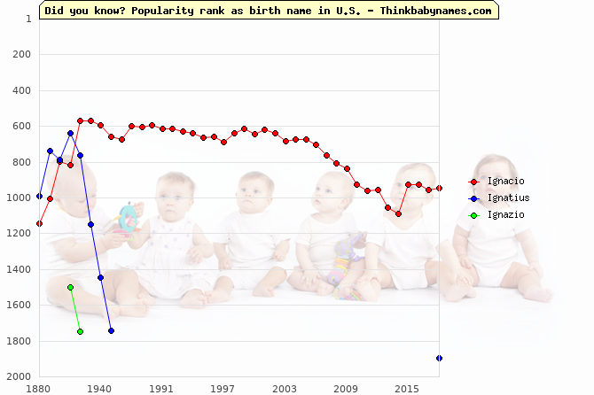 Top 2000 baby names ranking of Ignacio, Ignatius, Ignazio in U.S.