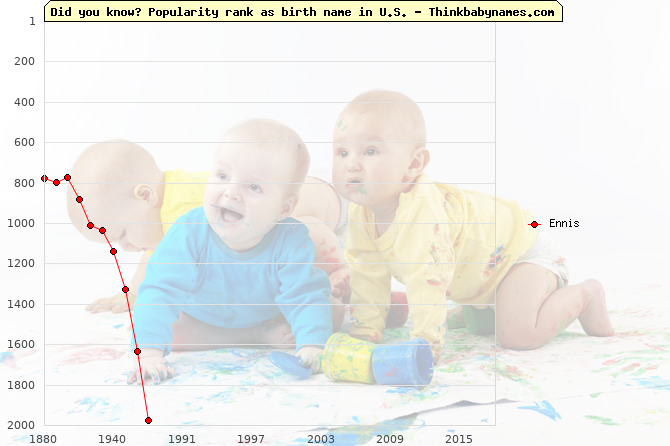 Top 2000 baby names ranking of Ennis in U.S.