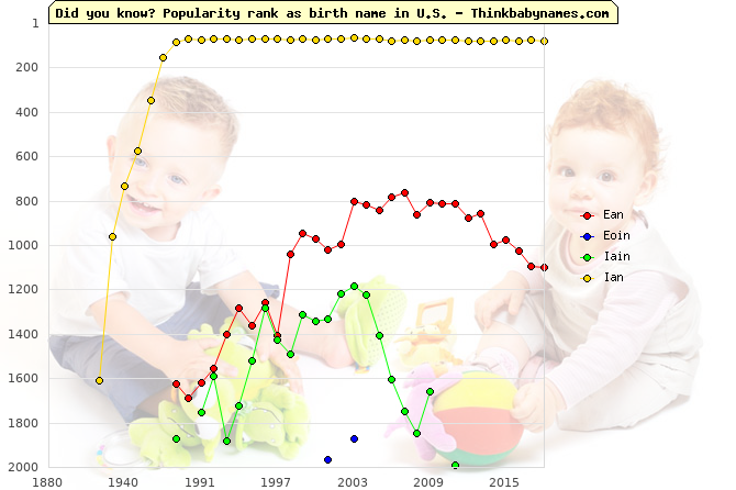Top 2000 baby names ranking of Ean, Eoin, Iain, Ian in U.S.