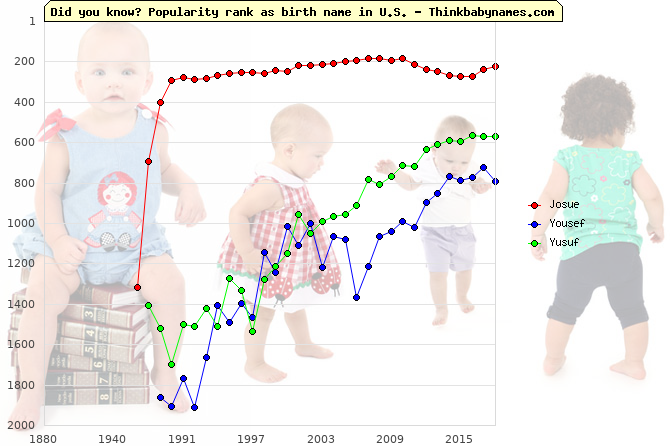 Top 2000 baby names ranking of Josue, Yousef, Yusuf in U.S.
