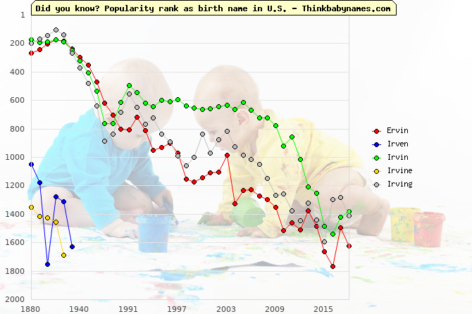 Top 2000 baby names ranking of Ervin, Irven, Irvin, Irvine, Irving in U.S.