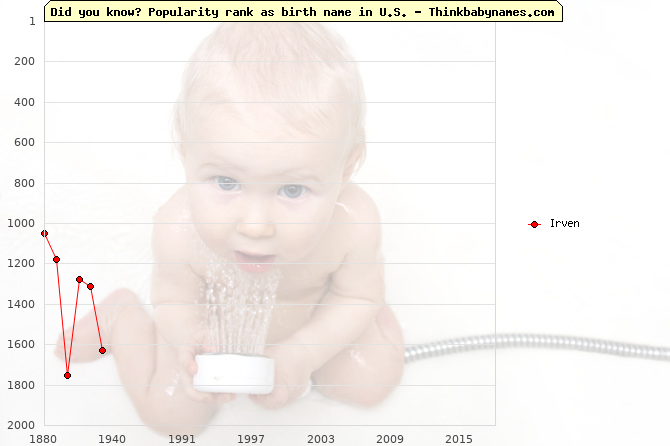 Top 2000 baby names ranking of Irven name in U.S.