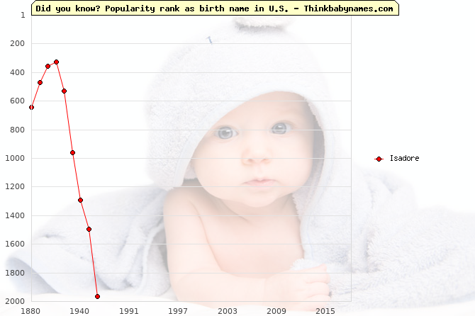 Top 2000 baby names ranking of Isadore name in U.S.