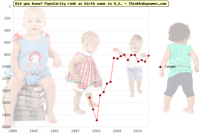 Top 2000 baby names ranking of Ishaan name in U.S.