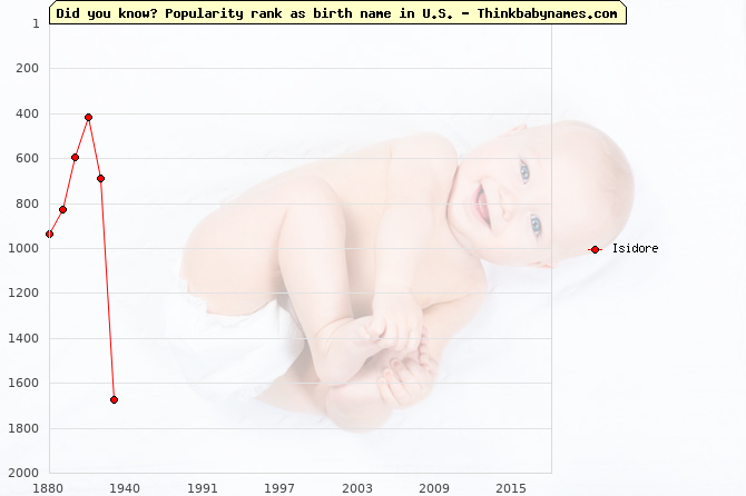 Top 1000 baby names ranking of Isidore name in U.S.