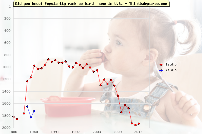 Top 2000 baby names ranking of Isidro, Ysidro in U.S.