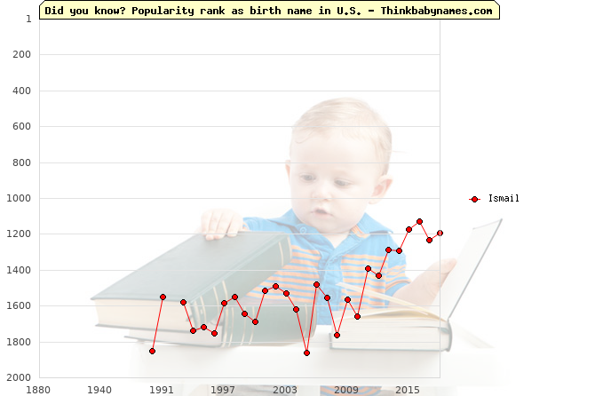 Top 2000 baby names ranking of Ismail name in U.S.
