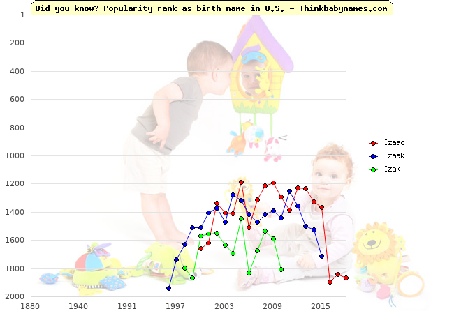 Top 2000 baby names ranking of Izaac, Izaak, Izak in U.S.
