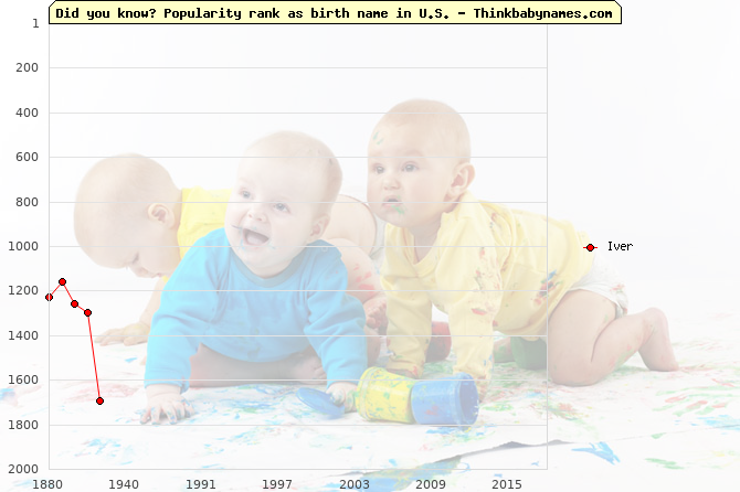 Top 2000 baby names ranking of Iver name in U.S.