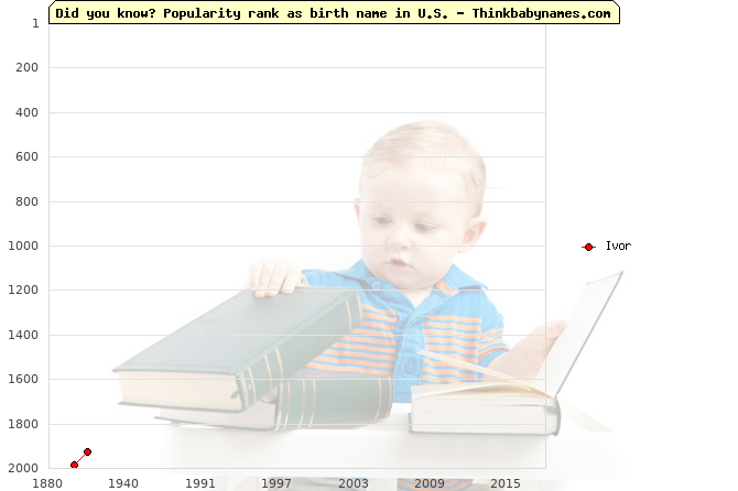 Top 2000 baby names ranking of Ivor name in U.S.