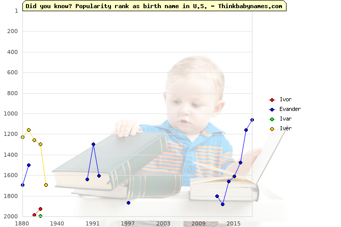 Top 2000 baby names ranking of Ivor, Evander, Ivar, Iver in U.S.