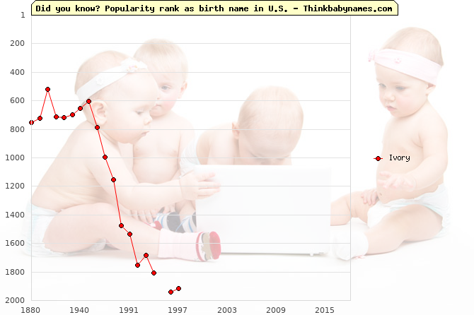 Top 1000 baby names ranking of Ivory name in U.S.