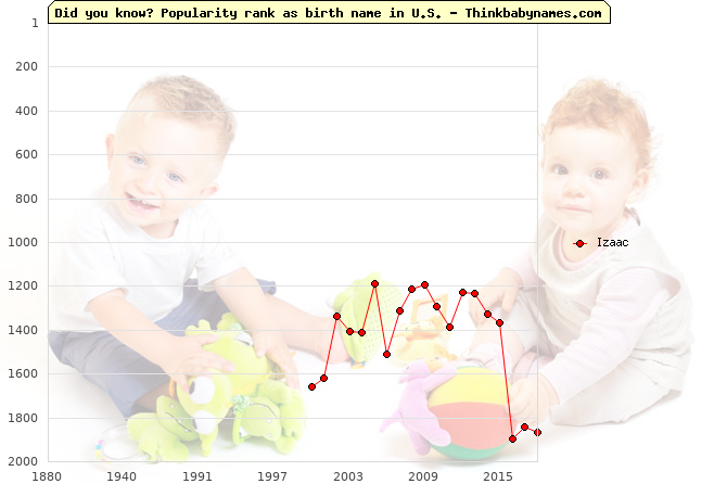 Top 2000 baby names ranking of Izaac name in U.S.