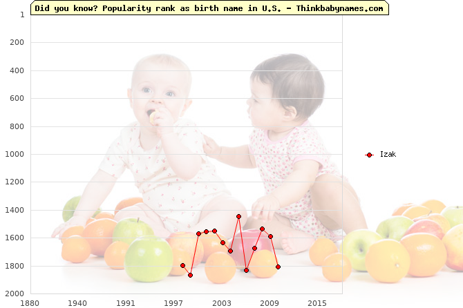 Top 2000 baby names ranking of Izak name in U.S.