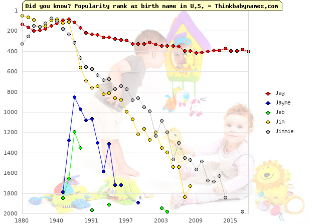 Top 2000 baby names ranking of Jay, Jayme, Jeb, Jim, Jimmie in U.S.