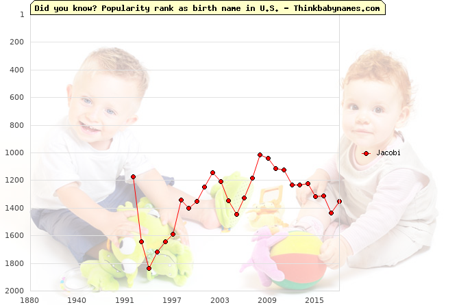 Top 2000 baby names ranking of Jacobi name in U.S.