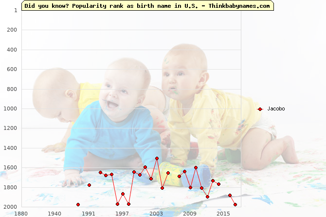 Top 2000 baby names ranking of Jacobo name in U.S.