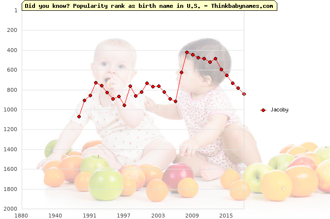 Top 1000 baby names ranking of Jacoby name in U.S.