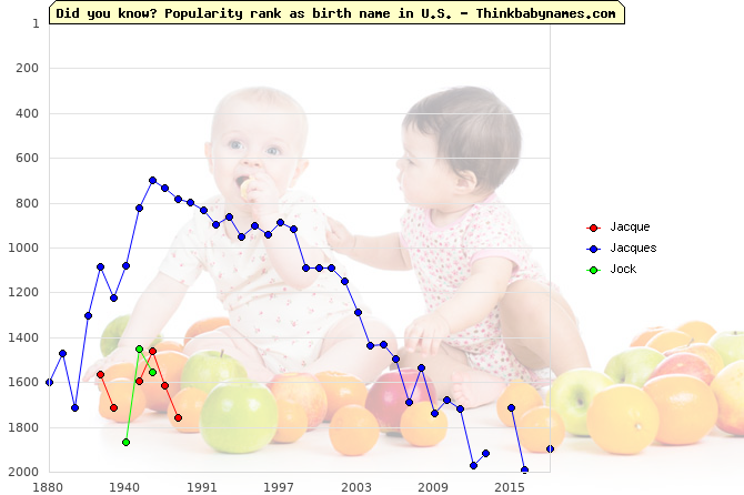 Top 2000 baby names ranking of Jacque, Jacques, Jock in U.S.