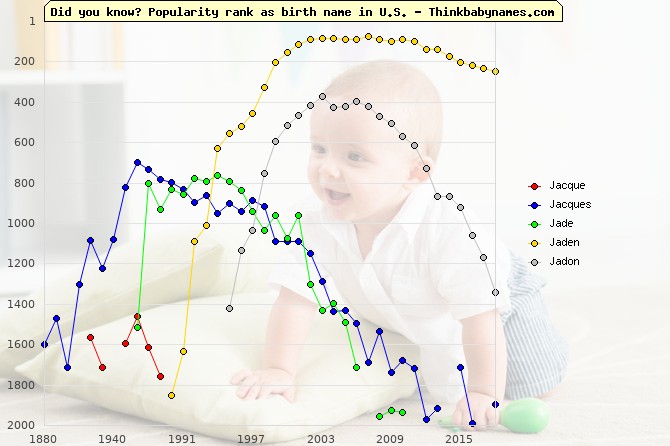 Top 2000 baby names ranking of J- names: Jacque, Jacques, Jade, Jaden, Jadon