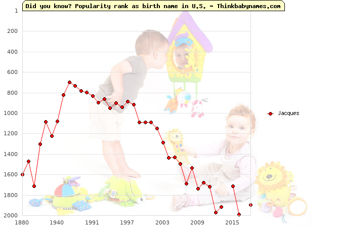 Top 2000 baby names ranking of Jacques name in U.S.