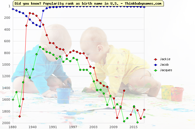 Top 2000 baby names ranking of Jackie, Jacob, Jacques in U.S.