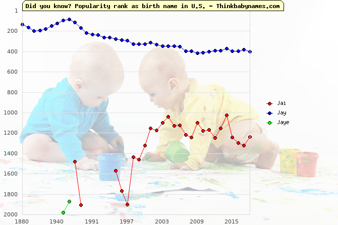 Top 2000 baby names ranking of Jai, Jay, Jaye in U.S.