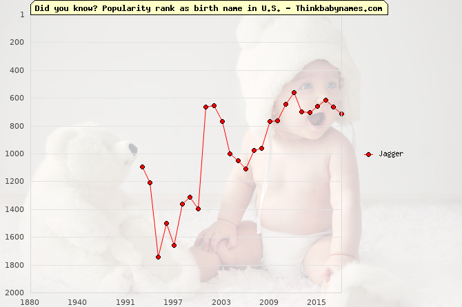 Top 2000 baby names ranking of Jagger in U.S.