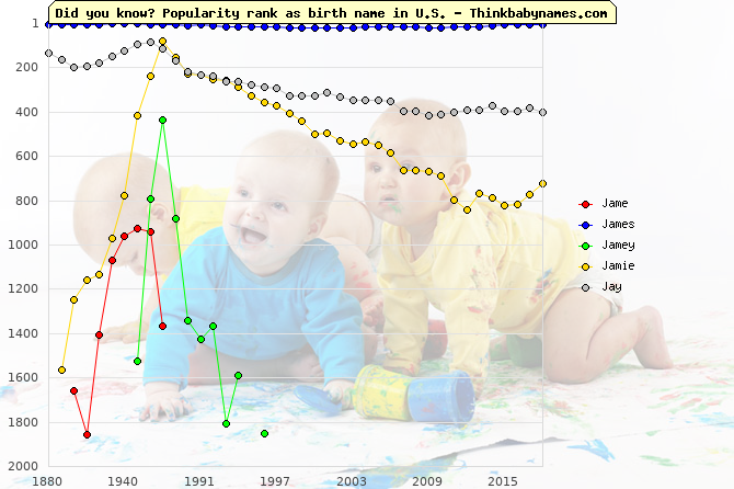 Top 2000 baby names ranking of Jame, James, Jamey, Jamie, Jay in U.S.