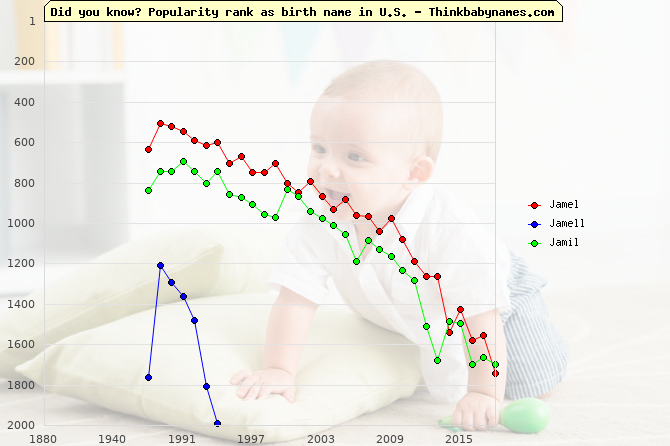Top 2000 baby names ranking of Jamel, Jamell, Jamil in U.S.