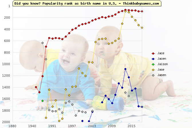 Top 2000 baby names ranking of Jace, Jacen, Jaison, Jase, Jasen in U.S.