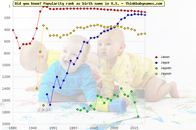 Top 2000 baby names ranking of Jason, Jayce, Jaysen, Jayson in U.S.