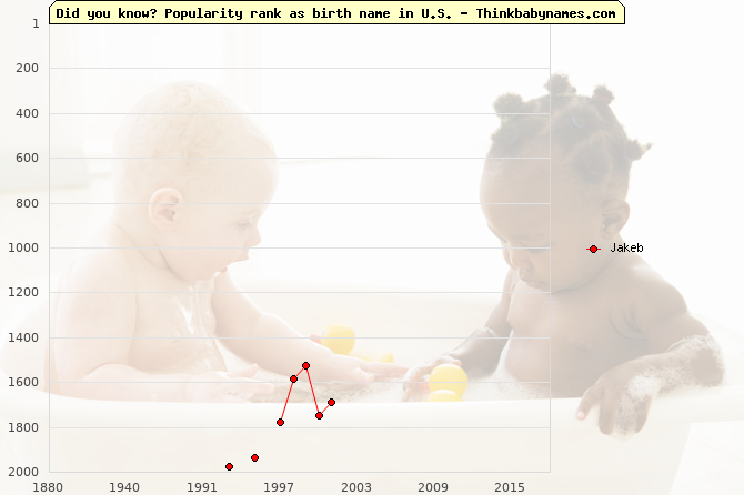 Top 2000 baby names ranking of Jakeb name in U.S.