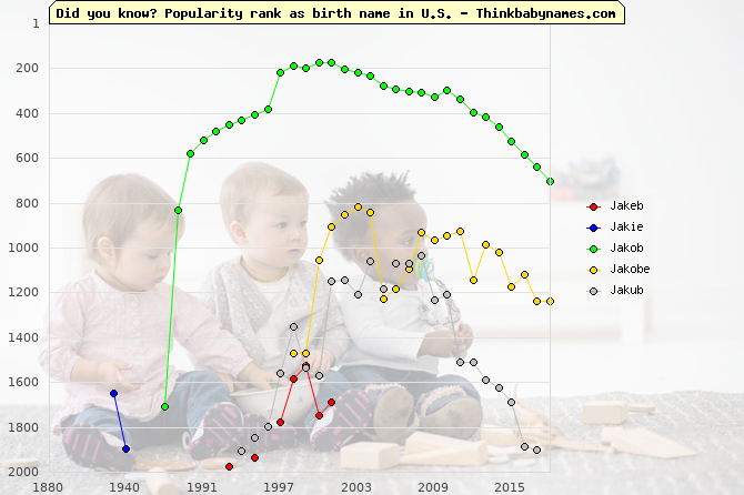 Top 2000 baby names ranking of J- names: Jakeb, Jakie, Jakob, Jakobe, Jakub