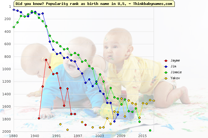 Top 2000 baby names ranking of Jayme, Jim, Jimmie, Yakov in U.S.