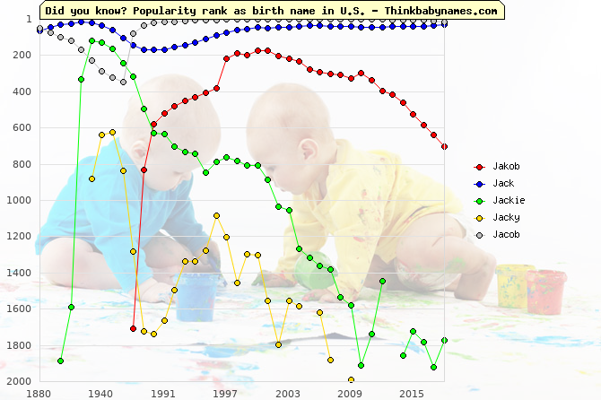 Top 2000 baby names ranking of Jakob, Jack, Jackie, Jacky, Jacob in U.S.