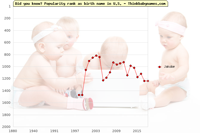 Top 2000 baby names ranking of Jakobe name in U.S.